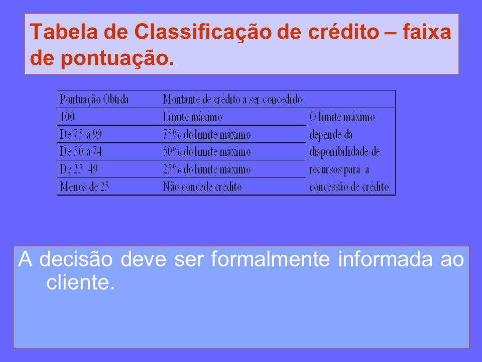 Tabela de Classificação de crédito – faixa de pontuação. A decisão deve ser formalmente informada ao cliente.