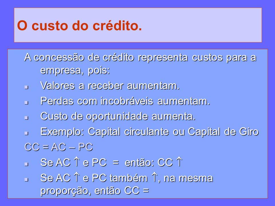 O custo do crédito. A concessão de crédito representa custos para a empresa, pois: Valores a receber aumentam. Valores a receber aumentam. Perdas com