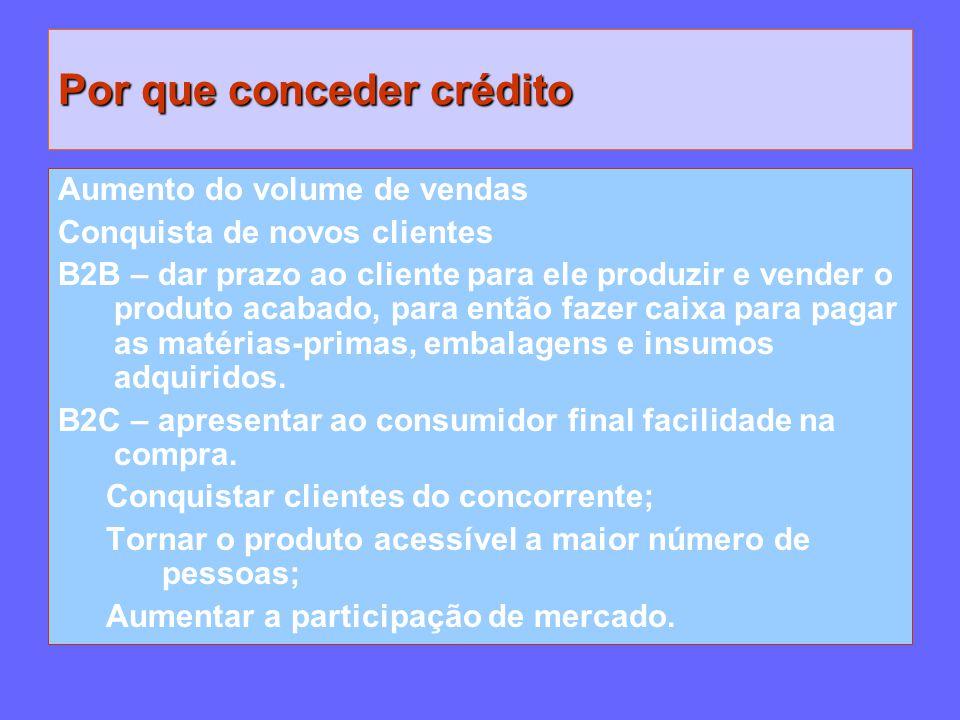 Por que conceder crédito Aumento do volume de vendas Conquista de novos clientes B2B – dar prazo ao cliente para ele produzir e vender o produto acaba