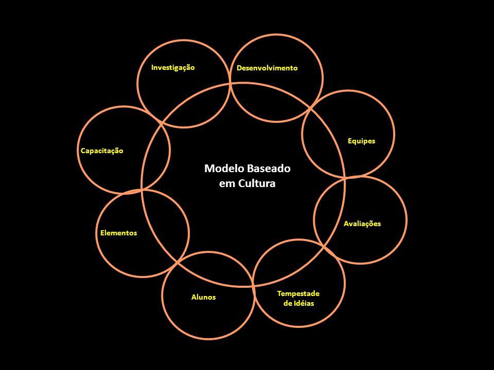Capacitação Elementos Alunos Tempestade de Idéias Modelo Baseado em Cultura Desenvolvimento Investigação Avaliações Equipes