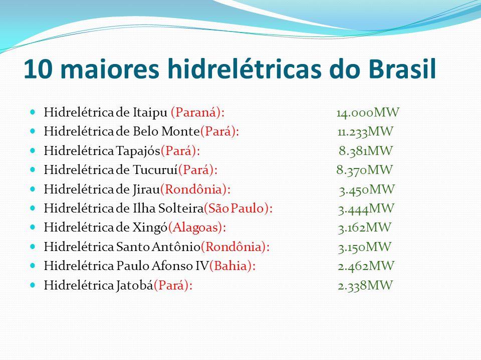 10 maiores hidrelétricas do Brasil Hidrelétrica de Itaipu (Paraná): 14.000MW Hidrelétrica de Belo Monte(Pará): 11.233MW Hidrelétrica Tapajós(Pará): 8.381MW Hidrelétrica de Tucuruí(Pará): 8.370MW Hidrelétrica de Jirau(Rondônia): 3.450MW Hidrelétrica de Ilha Solteira(São Paulo): 3.444MW Hidrelétrica de Xingó(Alagoas): 3.162MW Hidrelétrica Santo Antônio(Rondônia): 3.150MW Hidrelétrica Paulo Afonso IV(Bahia): 2.462MW Hidrelétrica Jatobá(Pará): 2.338MW