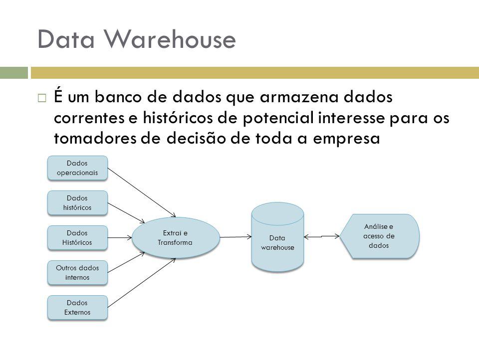 Data Warehouse Dados operacionais Dados históricos Dados Históricos Outros dados internos Dados Externos Extrai e Transforma Data warehouse Análise e