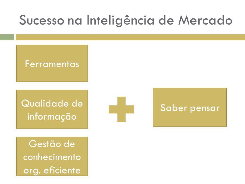 Sucesso na Inteligência de Mercado Ferramentas Saber pensar Qualidade de informação Gestão de conhecimento org. eficiente