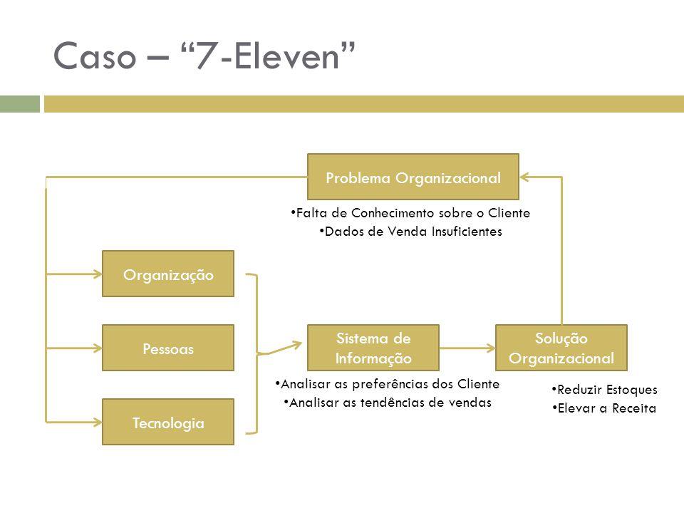"""Caso – """"7-Eleven"""" Sistema de Informação Tecnologia Pessoas Organização Solução Organizacional Problema Organizacional Falta de Conhecimento sobre o Cl"""