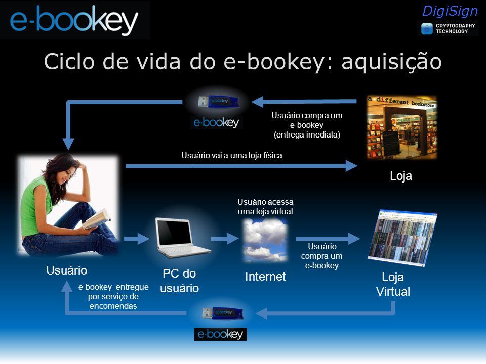 DigiSign Ciclo de vida do e-bookey: aquisição Loja Usuário vai a uma loja física Usuário compra um e-bookey (entrega imediata) Usuário Loja Virtual e-bookey entregue por serviço de encomendas Usuário compra um e-bookey Internet PC do usuário Usuário acessa uma loja virtual