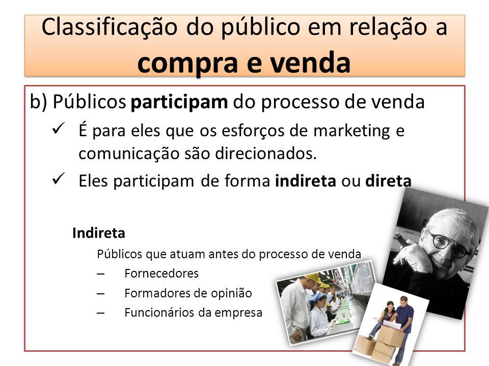 Classificação do público em relação a compra e venda b) Públicos participam do processo de venda É para eles que os esforços de marketing e comunicaçã