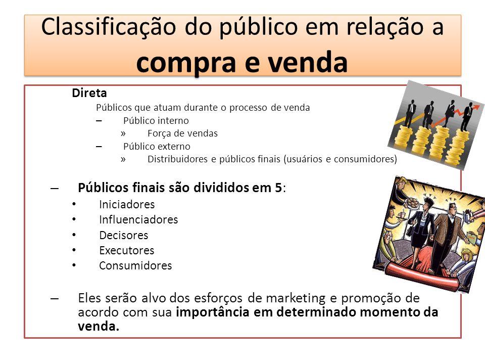 Classificação do público em relação a compra e venda Direta Públicos que atuam durante o processo de venda – Público interno » Força de vendas – Públi