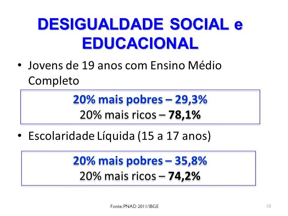 DESIGUALDADE SOCIAL e EDUCACIONAL Jovens de 19 anos com Ensino Médio Completo Escolaridade Líquida (15 a 17 anos) 10 20% mais pobres – 29,3% 20% mais