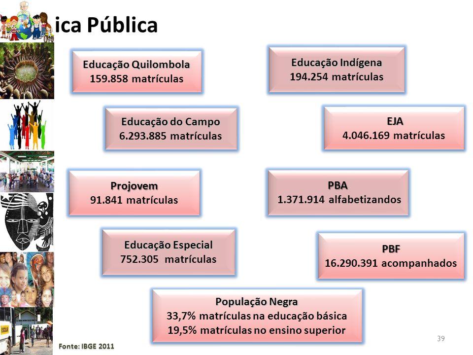 39 Política Pública Educação Indígena 194.254 matrículas Educação Indígena 194.254 matrículas Educação Especial 752.305 matrículas Educação Especial 7