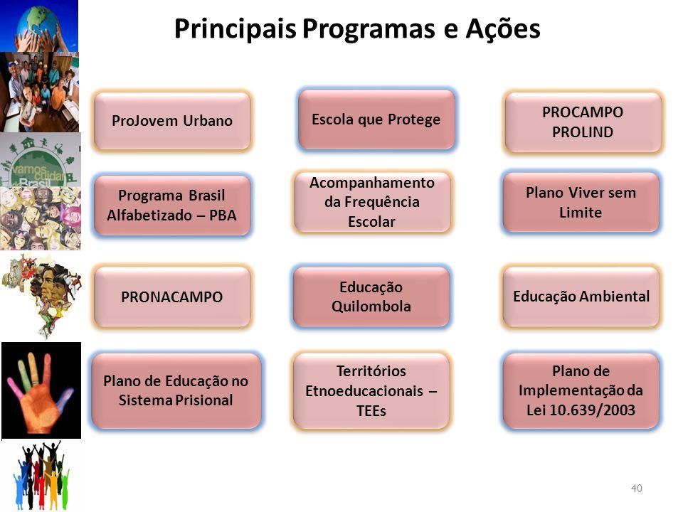 Principais Programas e Ações 40 Programa Brasil Alfabetizado – PBA PRONACAMPO ProJovem Urbano PROCAMPO PROLIND Plano de Educação no Sistema Prisional