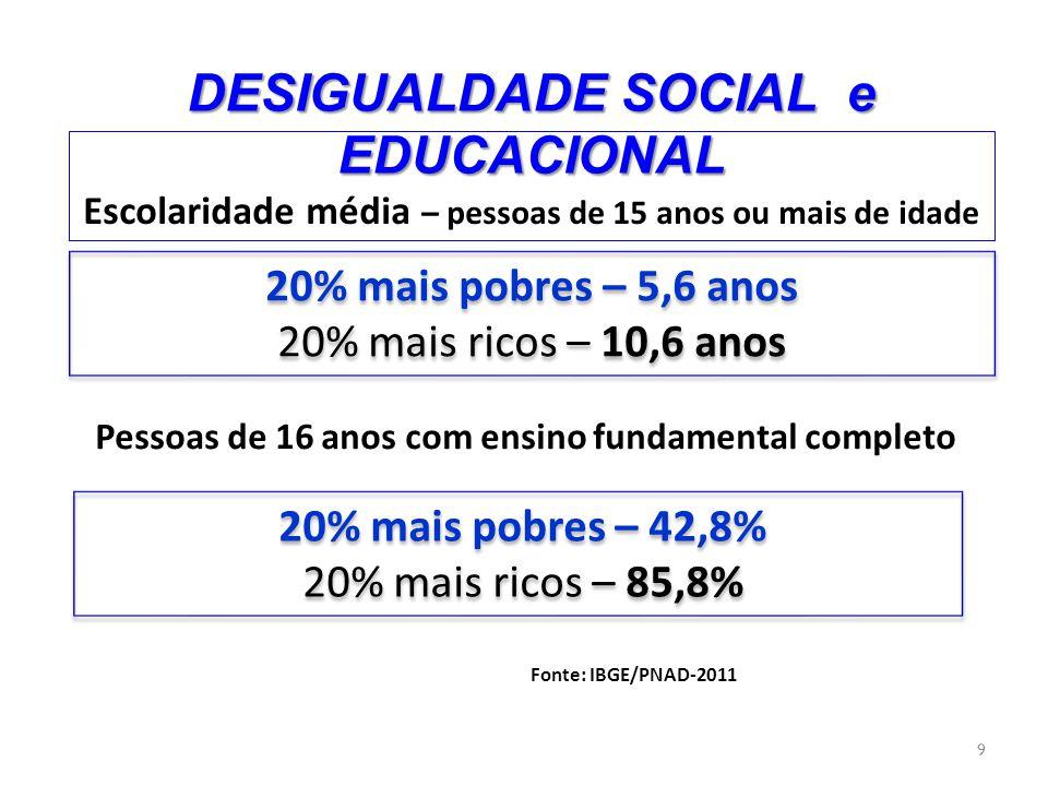 DESIGUALDADE SOCIAL e EDUCACIONAL Jovens de 19 anos com Ensino Médio Completo Escolaridade Líquida (15 a 17 anos) 10 20% mais pobres – 29,3% 20% mais ricos – 78,1% 20% mais pobres – 29,3% 20% mais ricos – 78,1% 20% mais pobres – 35,8% 20% mais ricos – 74,2% 20% mais pobres – 35,8% 20% mais ricos – 74,2% Fonte: PNAD 2011/IBGE