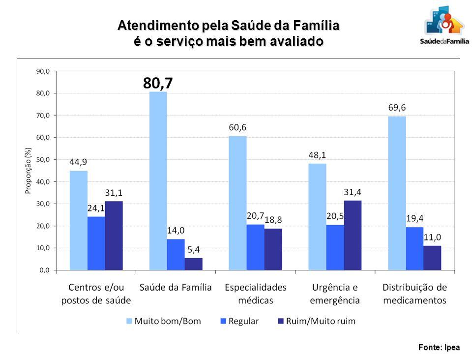 Atendimento pela Saúde da Família é o serviço mais bem avaliado Fonte: Ipea