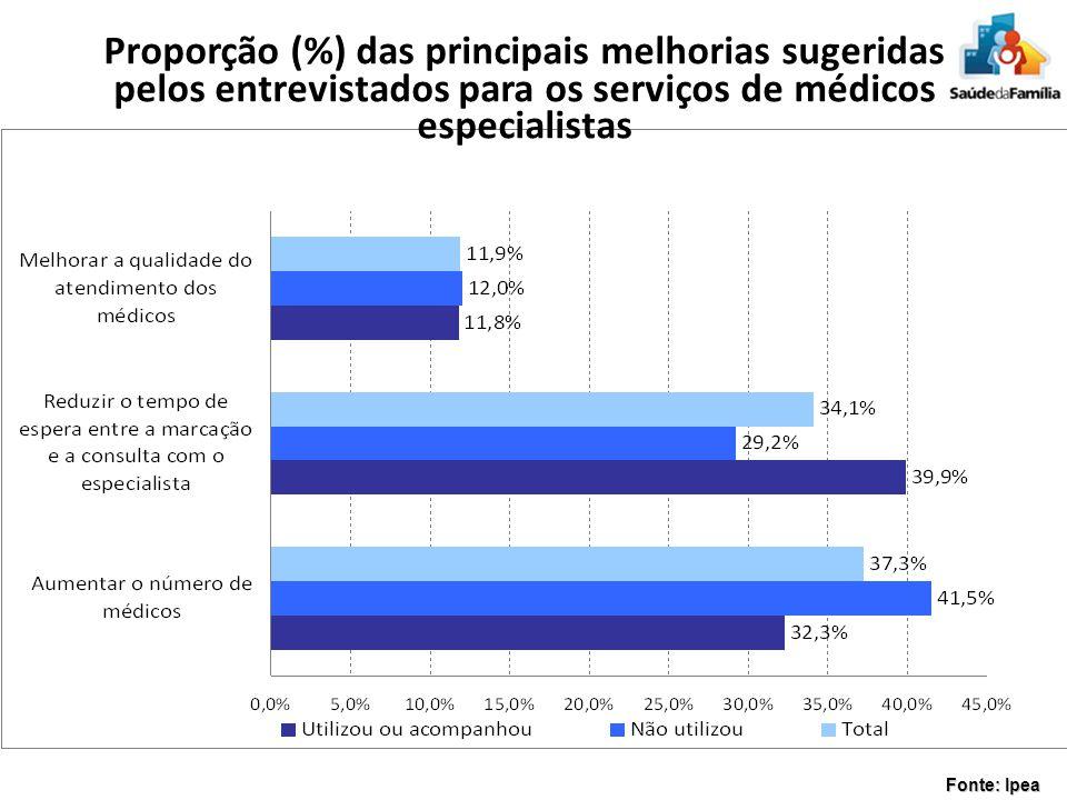 Proporção (%) das principais melhorias sugeridas pelos entrevistados para os serviços de médicos especialistas Fonte: Ipea