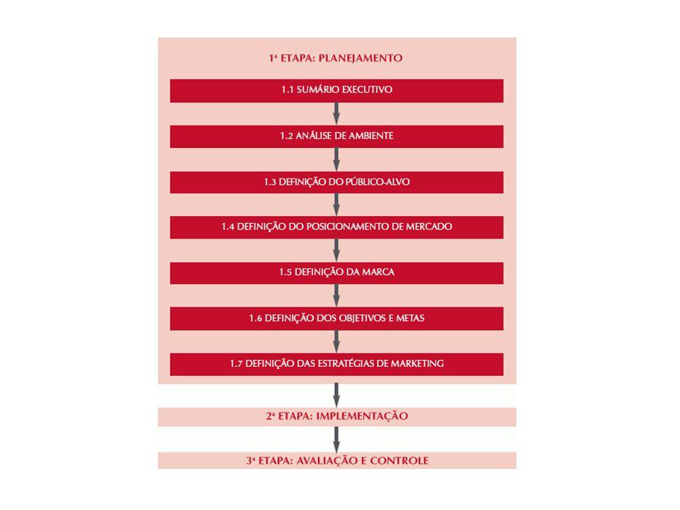 Etapas do plano de marketing 1ª - Planejamento 2ª - Implementação 3ª - Avaliação e controle
