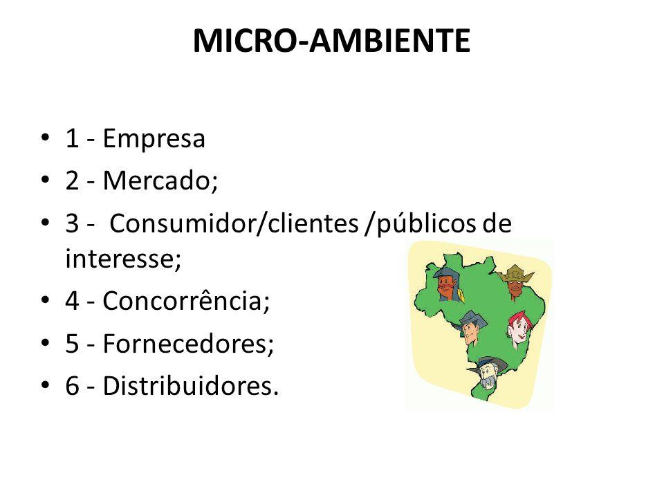 MICRO-AMBIENTE 1 - Empresa 2 - Mercado; 3 - Consumidor/clientes /públicos de interesse; 4 - Concorrência; 5 - Fornecedores; 6 - Distribuidores.