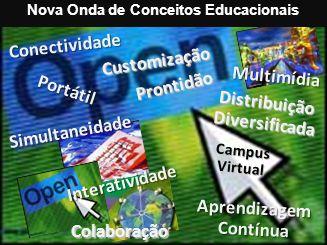 Marisa Eboli FEA - USP Nova Onda de Conceitos EducacionaisCustomização Distribuição Diversificada Prontidão Multimídia Portátil Campus Virtual Conecti