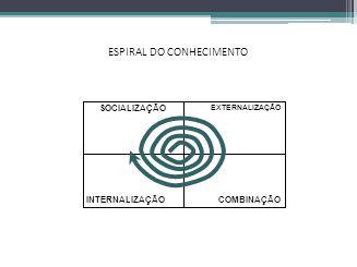 ESPIRAL DO CONHECIMENTO INTERNALIZAÇÃO SOCIALIZAÇÃO COMBINAÇÃO EXTERNALIZAÇÃO