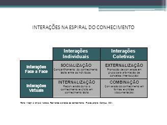 INTERAÇÕES NA ESPIRAL DO CONHECIMENTO Interações Virtuais Interações Face a Face Interações Coletivas Interações Individuais SOCIALIZAÇÃO Compartilham