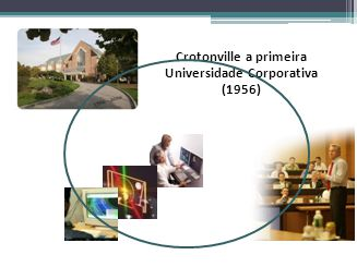 Crotonville a primeira Universidade Corporativa (1956) Fonte: Monografia dos alunos Celso José Pereira Fernanda Vianna de Andrade e Julia Ruback Ferna