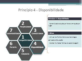 Princípio 4 - Disponibilidade Competitividade Perpetuidade Cidadania Conectividade Disponibilidade Sustentabilidade Parceria 1 2 5 3 4 7 6 Aprendizado