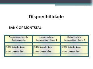 Disponibilidade BANK OF MONTREAL Departamento de Treinamento Universidade Corporativa -Fase 1 50% Sala de Aula 50% Distribuído 30% Sala de Aula 70% Di