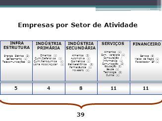 Empresas por Setor de Atividade 54811 INFRA ESTRUTURA Energia Elétrica (2) Saneamento (1) Telecomunicações (2) INDÚSTRIA PRIMÁRIA Cimentos (1) Quím/De