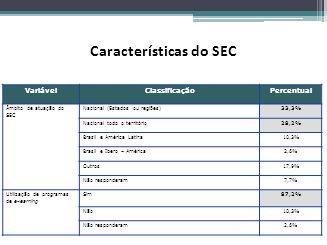 VariávelClassificaçãoPercentual Âmbito de atuação do SEC Nacional (Estados ou regiões)33,3% Nacional todo o território28,2% Brasil e América Latina10,