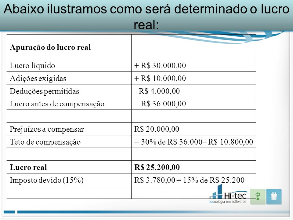 Abaixo ilustramos como será determinado o lucro real: Apuração do lucro real Lucro líquido+ R$ 30.000,00 Adições exigidas+ R$ 10.000,00 Deduções permitidas- R$ 4.000,00 Lucro antes de compensação= R$ 36.000,00 Prejuízos a compensarR$ 20.000,00 Teto de compensação= 30% de R$ 36.000= R$ 10.800,00 Lucro realR$ 25.200,00 Imposto devido (15%)R$ 3.780,00 = 15% de R$ 25.200