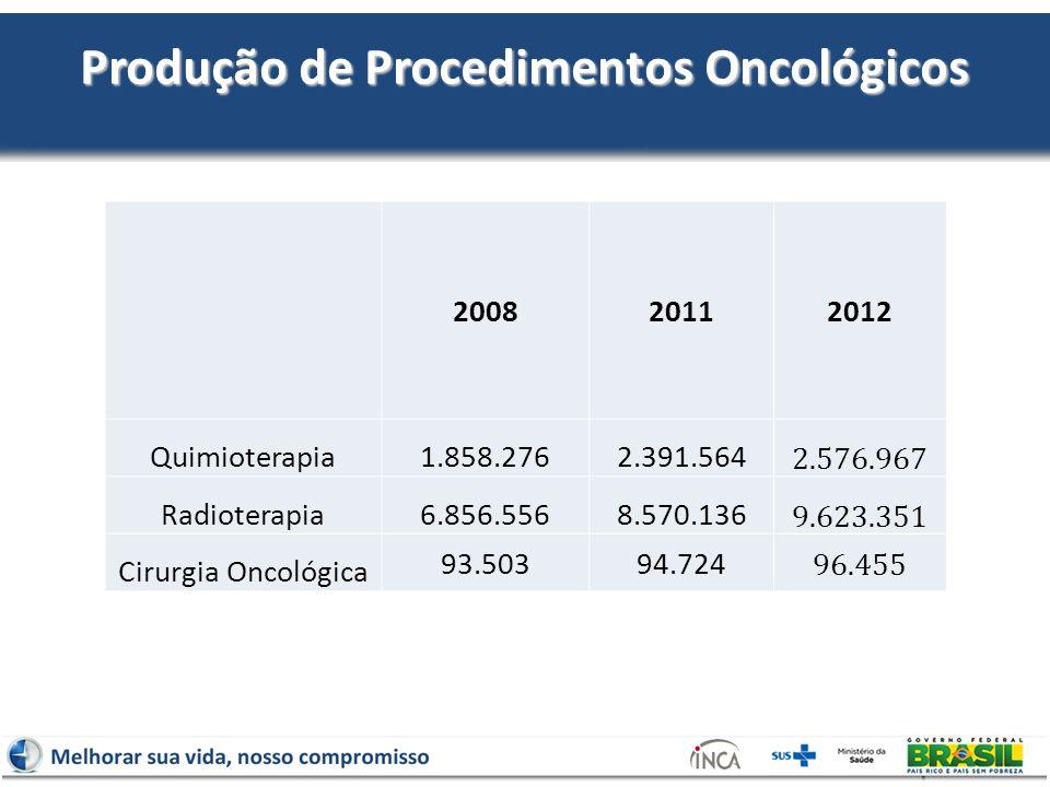 Produção de Procedimentos Oncológicos 200820112012 Quimioterapia1.858.2762.391.564 2.576.967 Radioterapia6.856.5568.570.136 9.623.351 Cirurgia Oncológica 93.50394.724 96.455