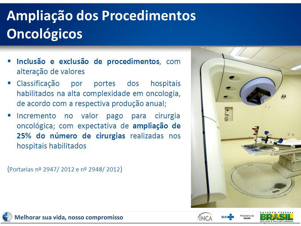 Ampliação dos Procedimentos Oncológicos  Inclusão e exclusão de procedimentos, com alteração de valores  Classificação por portes dos hospitais habilitados na alta complexidade em oncologia, de acordo com a respectiva produção anual;  Incremento no valor pago para cirurgia oncológica; com expectativa de ampliação de 25% do número de cirurgias realizadas nos hospitais habilitados ( Portarias nº 2947/ 2012 e nº 2948/ 2012 )