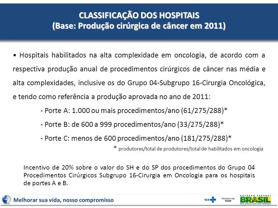 CLASSIFICAÇÃO DOS HOSPITAIS (Base: Produção cirúrgica de câncer em 2011) Incentivo de 20% sobre o valor do SH e do SP dos procedimentos do Grupo 04 Procedimentos Cirúrgicos Subgrupo 16-Cirurgia em Oncologia para os hospitais de portes A e B.