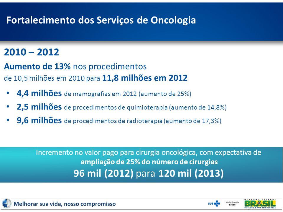 Fortalecimento dos Serviços de Oncologia 2010 – 2012 Aumento de 13% nos procedimentos de 10,5 milhões em 2010 para 11,8 milhões em 2012 Incremento no valor pago para cirurgia oncológica, com expectativa de ampliação de 25% do número de cirurgias 96 mil (2012) para 120 mil (2013) 4,4 milhões de mamografias em 2012 (aumento de 25%) 2,5 milhões de procedimentos de quimioterapia (aumento de 14,8%) 9,6 milhões de procedimentos de radioterapia (aumento de 17,3%)