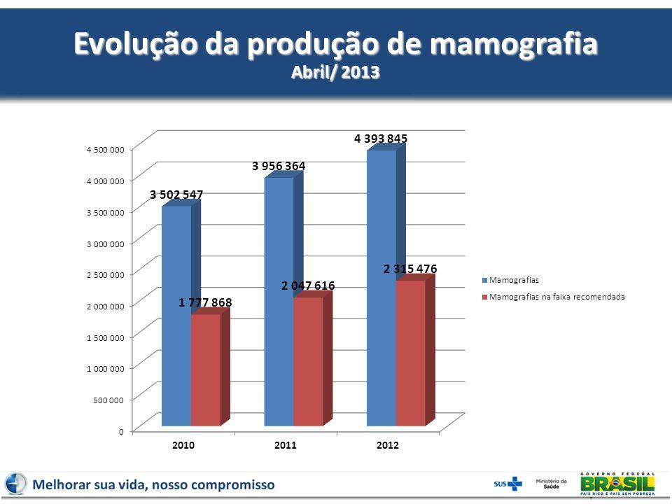 Evolução da produção de mamografia Abril/ 2013