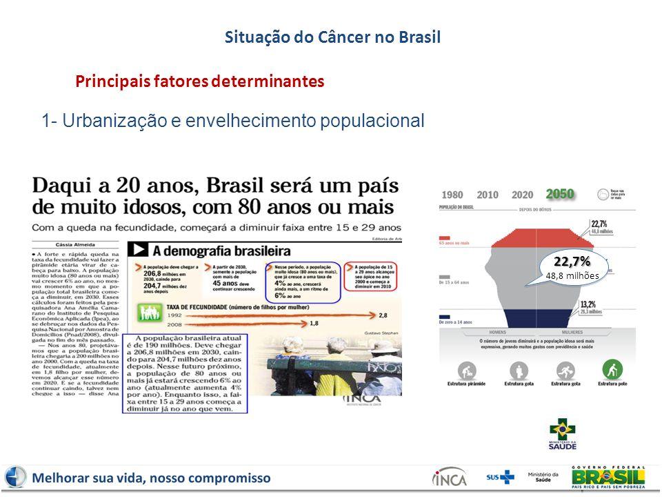 1- Urbanização e envelhecimento populacional Situação do Câncer no Brasil Principais fatores determinantes22,7% 48,8 milhões