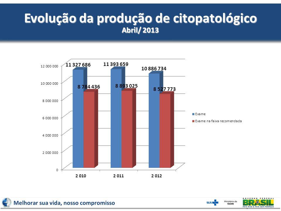 Evolução da produção de citopatológico Abril/ 2013