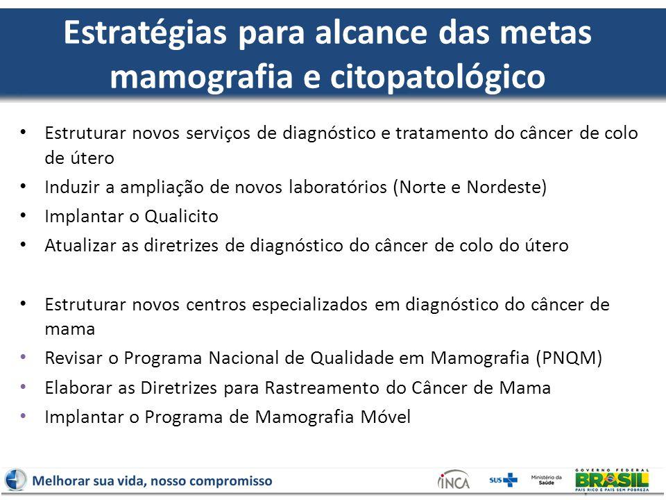 Estratégias para alcance das metas mamografia e citopatológico Estruturar novos serviços de diagnóstico e tratamento do câncer de colo de útero Induzir a ampliação de novos laboratórios (Norte e Nordeste) Implantar o Qualicito Atualizar as diretrizes de diagnóstico do câncer de colo do útero Estruturar novos centros especializados em diagnóstico do câncer de mama Revisar o Programa Nacional de Qualidade em Mamografia (PNQM) Elaborar as Diretrizes para Rastreamento do Câncer de Mama Implantar o Programa de Mamografia Móvel
