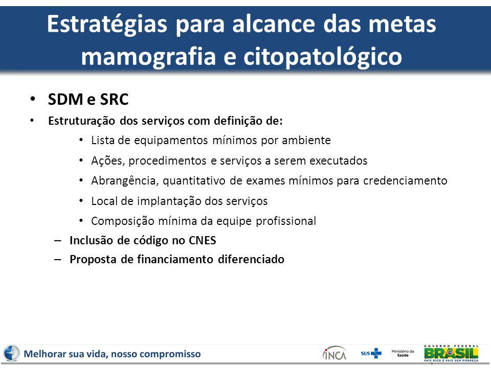 Estratégias para alcance das metas mamografia e citopatológico SDM e SRC Estruturação dos serviços com definição de: Lista de equipamentos mínimos por