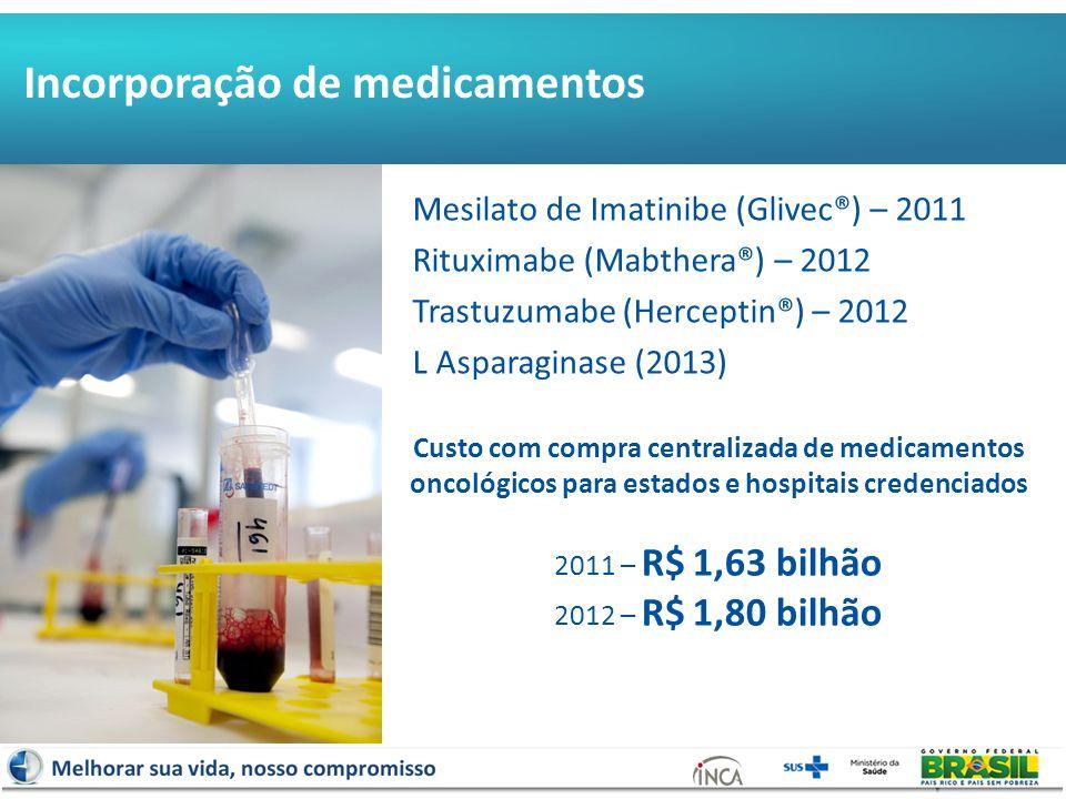 Mesilato de Imatinibe (Glivec®) – 2011 Rituximabe (Mabthera®) – 2012 Trastuzumabe (Herceptin®) – 2012 L Asparaginase (2013) Evolução da compra centralizada de Medicamentos Oncológicos Incorporação de medicamentos Custo com compra centralizada de medicamentos oncológicos para estados e hospitais credenciados 2011 – R$ 1,63 bilhão 2012 – R$ 1,80 bilhão