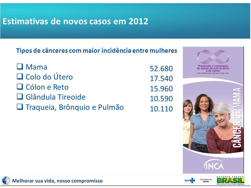  Mama  Colo do Útero  Cólon e Reto  Glândula Tireoide  Traqueia, Brônquio e Pulmão 52.680 17.540 15.960 10.590 10.110 Tipos de cânceres com maior incidência entre mulheres Estimativas de novos casos em 2012