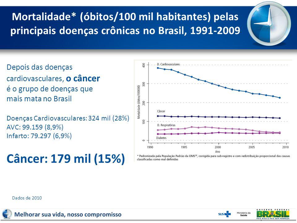 Mortalidade* (óbitos/100 mil habitantes) pelas principais doenças crônicas no Brasil, 1991-2009 Depois das doenças cardiovasculares, o câncer é o grupo de doenças que mais mata no Brasil Doenças Cardiovasculares: 324 mil (28%) AVC: 99.159 (8,9%) Infarto: 79.297 (6,9%) Câncer: 179 mil (15%) Dados de 2010