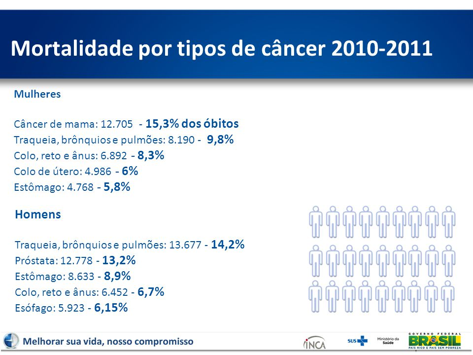 Mulheres Câncer de mama: 12.705 - 15,3% dos óbitos Traqueia, brônquios e pulmões: 8.190 - 9,8% Colo, reto e ânus: 6.892 - 8,3% Colo de útero: 4.986 - 6% Estômago: 4.768 - 5,8% Mortalidade por tipos de câncer 2010-2011 Homens Traqueia, brônquios e pulmões: 13.677 - 14,2% Próstata: 12.778 - 13,2% Estômago: 8.633 - 8,9% Colo, reto e ânus: 6.452 - 6,7% Esófago: 5.923 - 6,15%