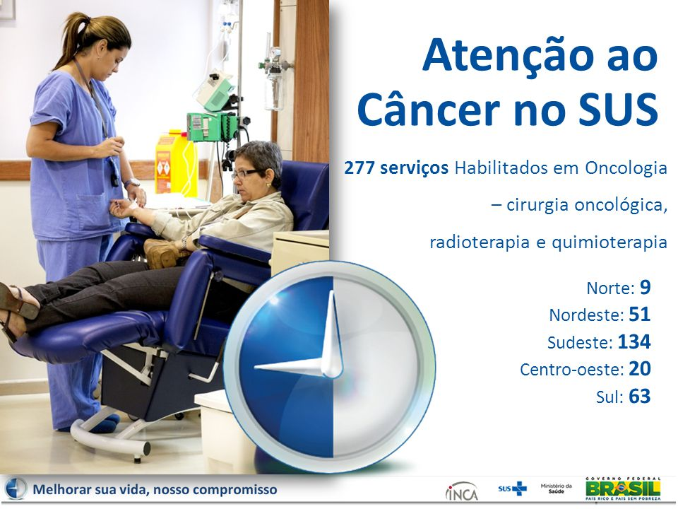 Atenção ao Câncer no SUS 277 serviços Habilitados em Oncologia – cirurgia oncológica, radioterapia e quimioterapia Norte: 9 Nordeste: 51 Sudeste: 134 Centro-oeste: 20 Sul: 63
