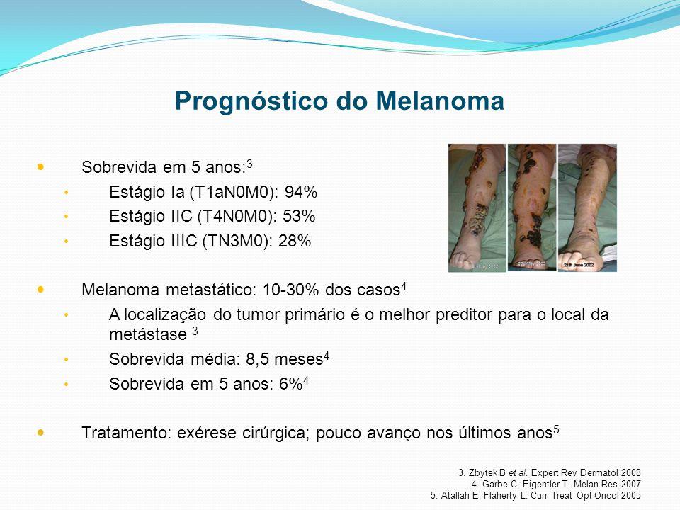 Prognóstico do Melanoma Sobrevida em 5 anos: 3 Estágio Ia (T1aN0M0): 94% Estágio IIC (T4N0M0): 53% Estágio IIIC (TN3M0): 28% Melanoma metastático: 10-30% dos casos 4 A localização do tumor primário é o melhor preditor para o local da metástase 3 Sobrevida média: 8,5 meses 4 Sobrevida em 5 anos: 6% 4 Tratamento: exérese cirúrgica; pouco avanço nos últimos anos 5 3.