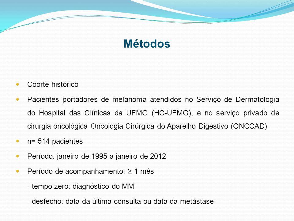 Métodos Coorte histórico Pacientes portadores de melanoma atendidos no Serviço de Dermatologia do Hospital das Clínicas da UFMG (HC-UFMG), e no serviço privado de cirurgia oncológica Oncologia Cirúrgica do Aparelho Digestivo (ONCCAD) n= 514 pacientes Período: janeiro de 1995 a janeiro de 2012 Período de acompanhamento: ≥ 1 mês - tempo zero: diagnóstico do MM - desfecho: data da última consulta ou data da metástase