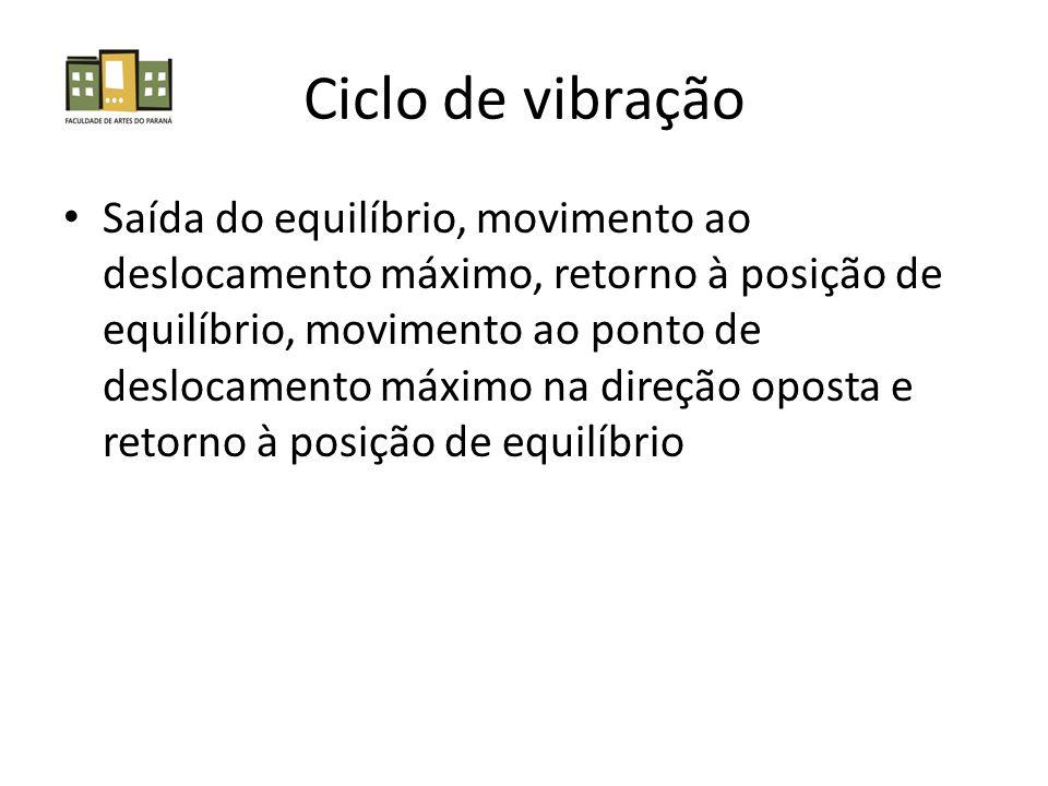 Saída do equilíbrio, movimento ao deslocamento máximo, retorno à posição de equilíbrio, movimento ao ponto de deslocamento máximo na direção oposta e