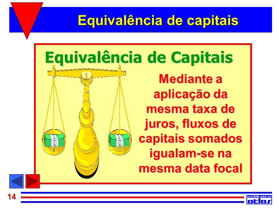 14 Equivalência de Capitais Mediante a aplicação da mesma taxa de juros, fluxos de capitais somados igualam-se na mesma data focal Equivalência de cap