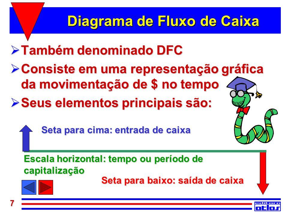7 Diagrama de Fluxo de Caixa  Também denominado DFC  Consiste em uma representação gráfica da movimentação de $ no tempo  Seus elementos principais