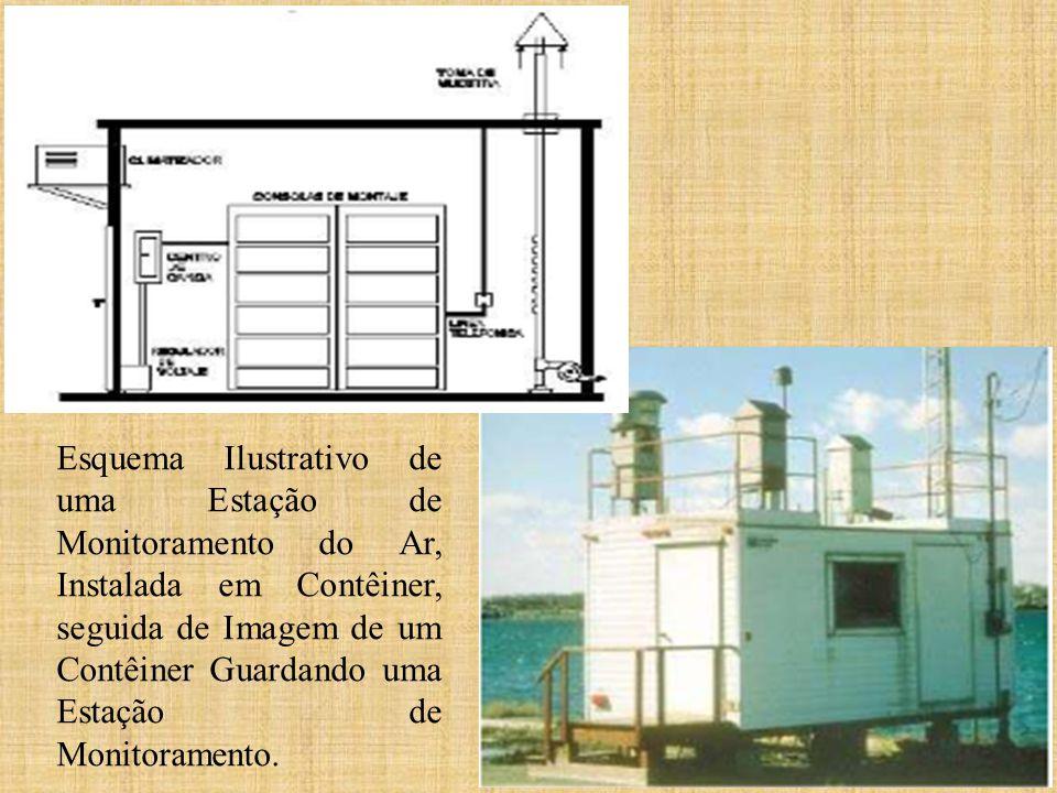 Esquema Ilustrativo de uma Estação de Monitoramento do Ar, Instalada em Contêiner, seguida de Imagem de um Contêiner Guardando uma Estação de Monitoramento.