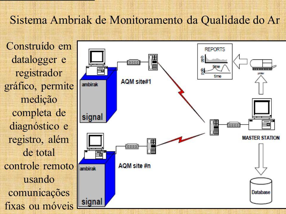 Sistema Ambriak de Monitoramento da Qualidade do Ar Construído em datalogger e registrador gráfico, permite medição completa de diagnóstico e registro, além de total controle remoto usando comunicações fixas ou móveis