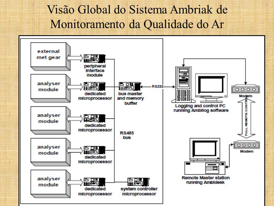 Visão Global do Sistema Ambriak de Monitoramento da Qualidade do Ar